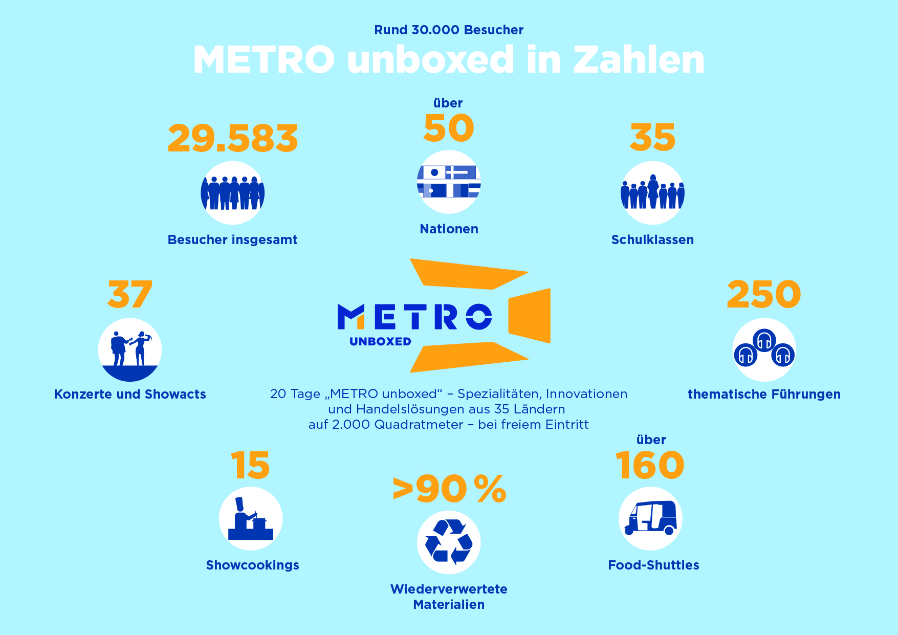 METRO unboxed in Zahlen
